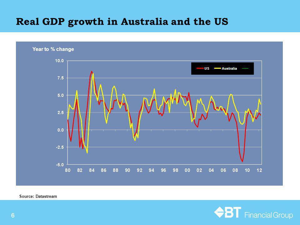 27 Australian Sharemarket Performance – ASX200 Source: Bloomberg