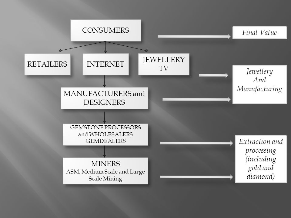 CONSUMERS INTERNET JEWELLERY TV RETAILERS MANUFACTURERS and DESIGNERS GEMSTONE PROCESSORS and WHOLESALERS GEMDEALERS Final Value Jewellery And Manufac