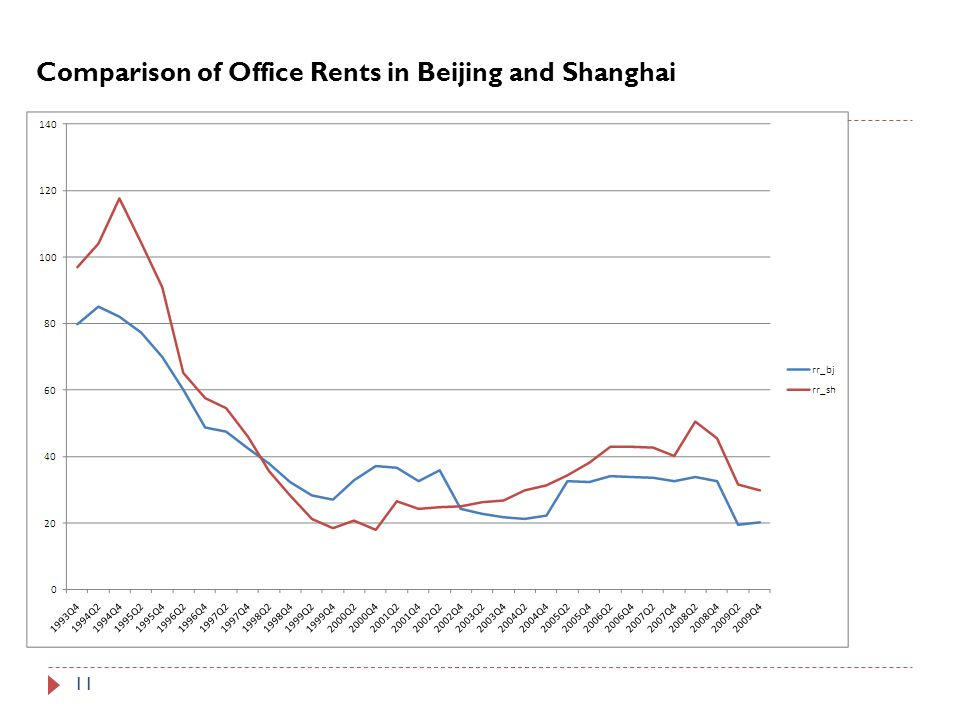 11 Comparison of Office Rents in Beijing and Shanghai