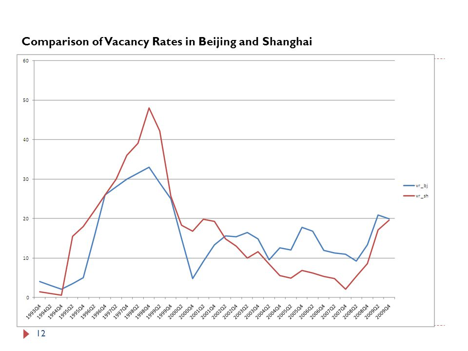 12 Comparison of Vacancy Rates in Beijing and Shanghai