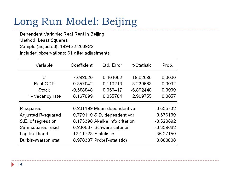 Long Run Model: Beijing 14