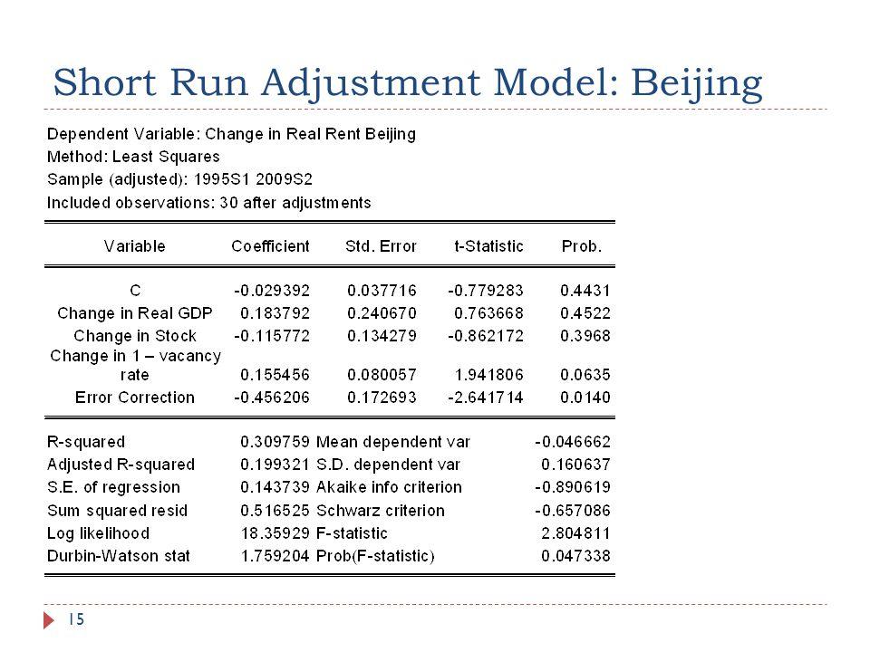 Short Run Adjustment Model: Beijing 15