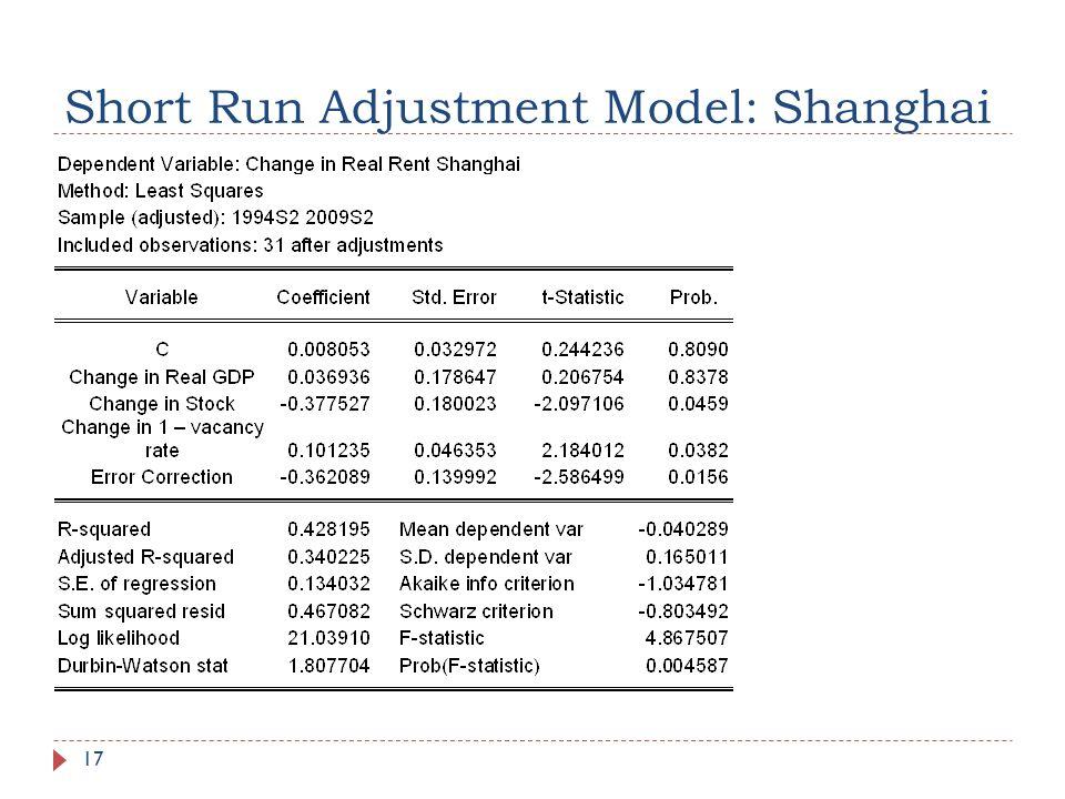 Short Run Adjustment Model: Shanghai 17