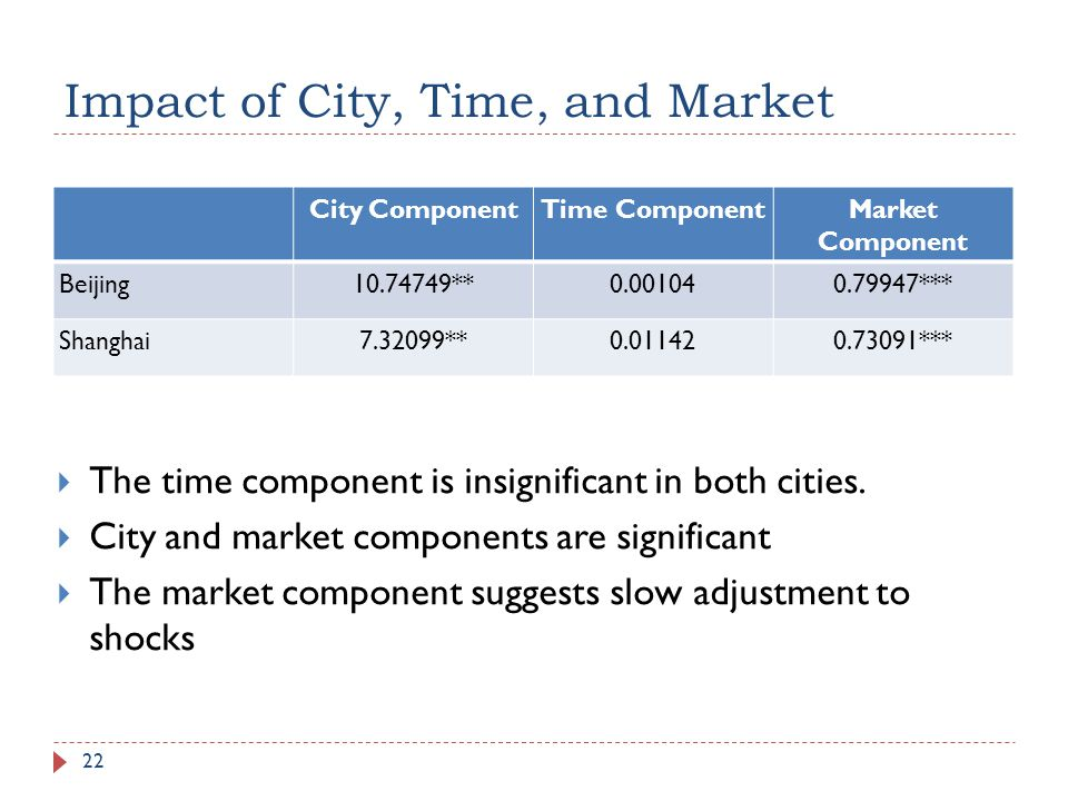 Impact of City, Time, and Market 22 City ComponentTime ComponentMarket Component Beijing10.74749**0.001040.79947*** Shanghai7.32099**0.011420.73091***