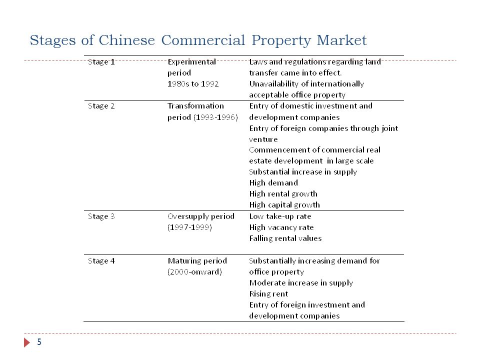 Stages of Chinese Commercial Property Market 5