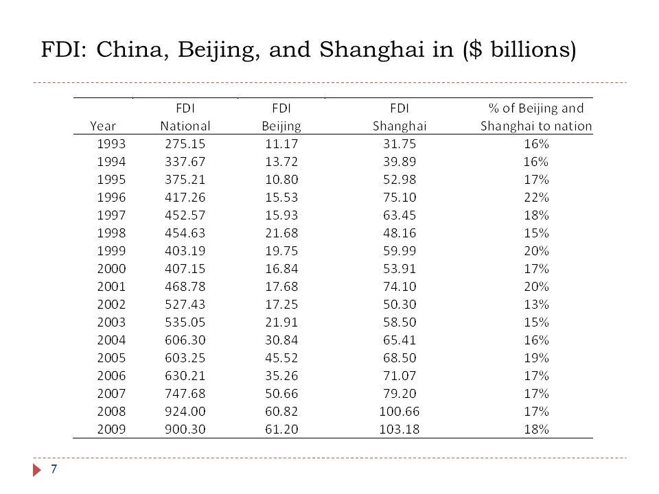 FDI: China, Beijing, and Shanghai in ($ billions) 7