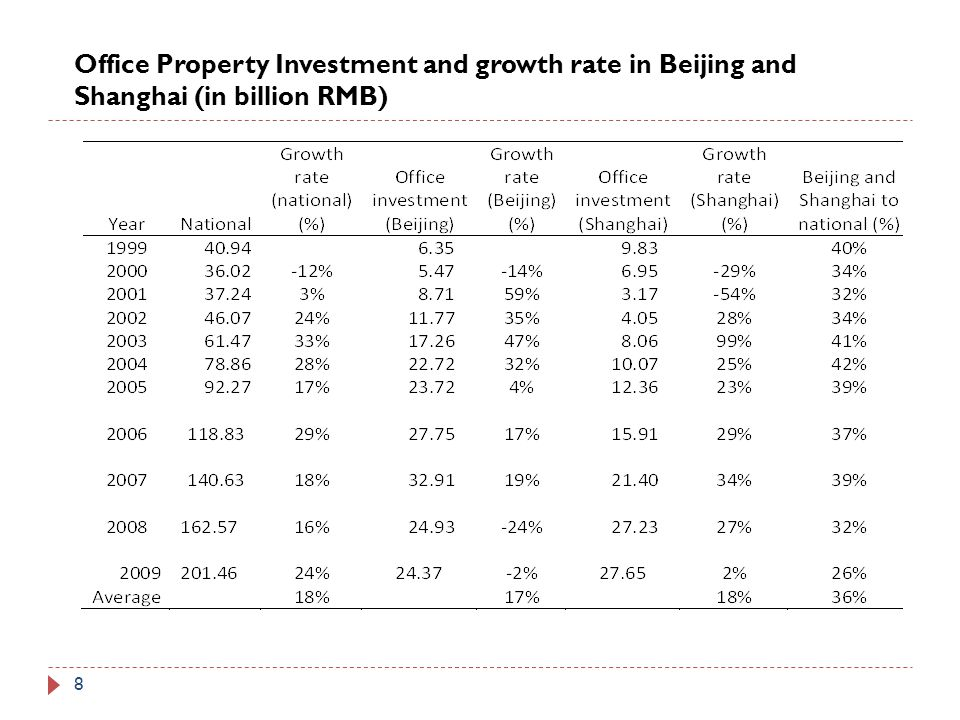 9 Source: DTZ, China Real Rent and Vacancy Rates: Shanghai