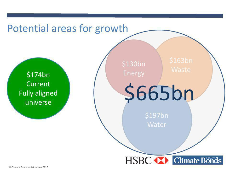 © Climate Bonds Initiative June 2013 Potential areas for growth $174 Billion Fully aligned $174bn Current Fully aligned universe $163bn Waste $197bn Water $130bn Energy $665bn