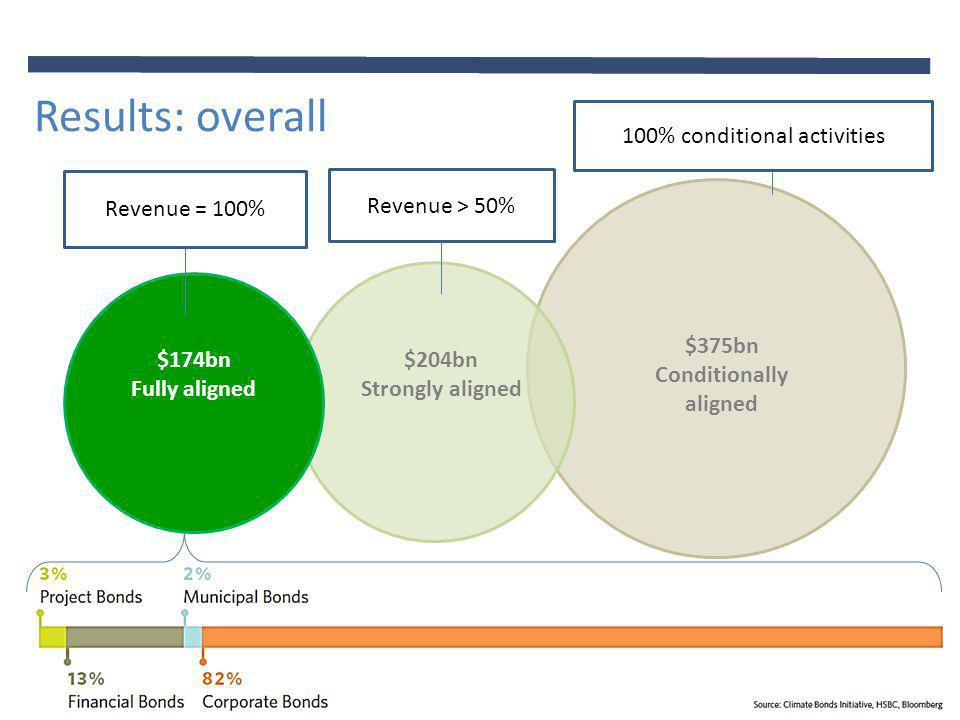© Climate Bonds Initiative June 2013 Results: overall $174bn Fully aligned $204bn Strongly aligned $375bn Conditionally aligned Revenue > 50% Revenue = 100% 100% conditional activities