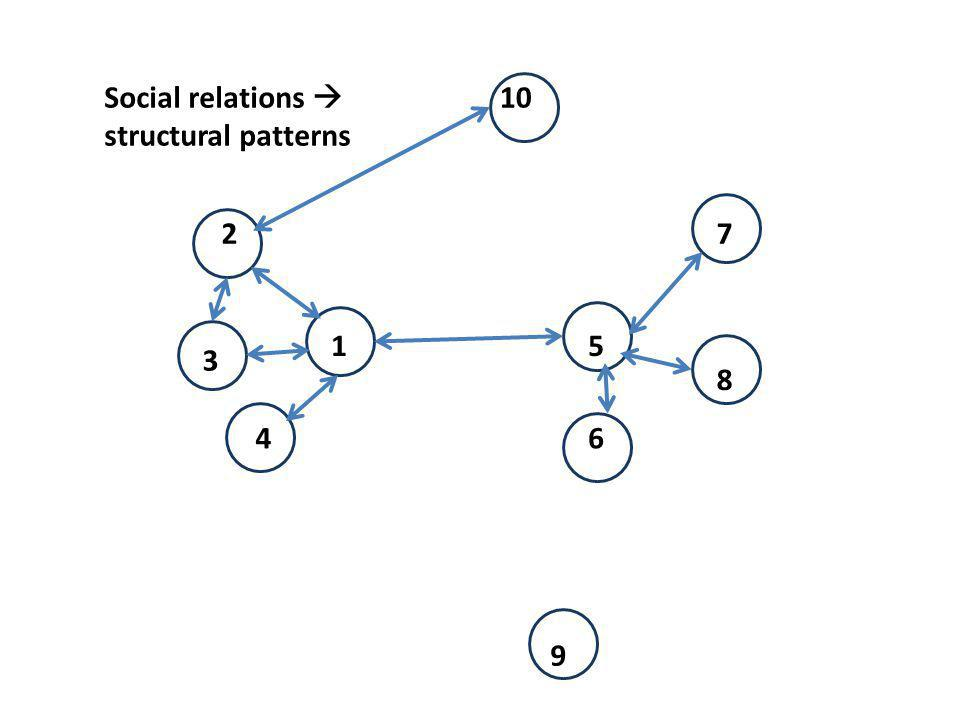 Social relations structural patterns