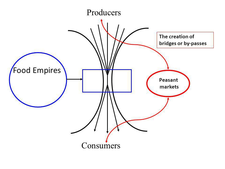 Producers Consumers Food Empires The creation of bridges or by-passes Peasant markets