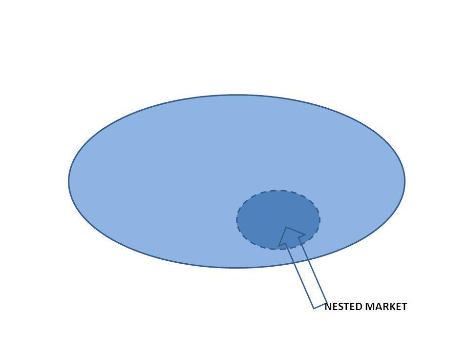 A specific segment of a wider market: it is nested It is having particular characteristics It is delineated by specific boundaries It is grounded on particular resources It is having a unique, and distinctly different infrastructure What is a nested market?