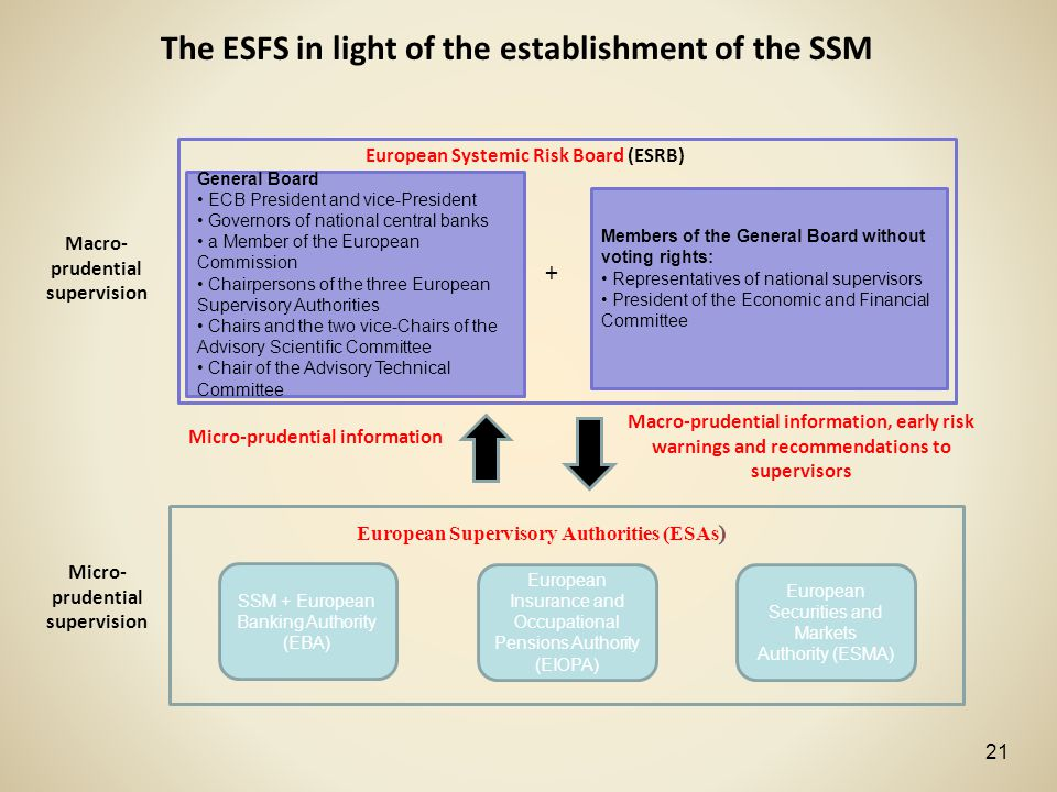 The ESFS in light of the establishment of the SSM + European Systemic Risk Board (ESRB) Members of the General Board without voting rights: Representa