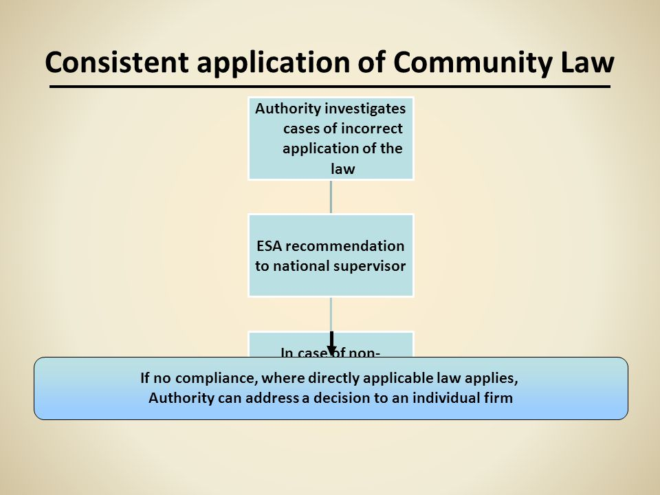 Consistent application of Community Law If no compliance, where directly applicable law applies, Authority can address a decision to an individual fir