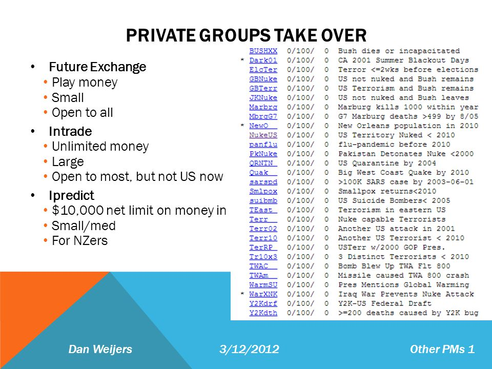 PRIVATE GROUPS TAKE OVER Future Exchange Play money Small Open to all Intrade Unlimited money Large Open to most, but not US now Ipredict $10,000 net limit on money in Small/med For NZers Dan Weijers 3/12/2012 Other PMs 1