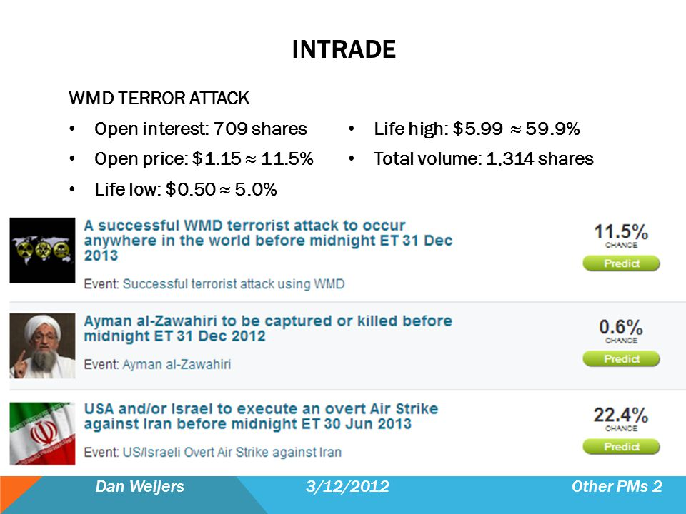 INTRADE WMD TERROR ATTACK Open interest: 709 shares Open price: $1.15 11.5% Life low: $0.50 5.0% Life high: $5.99 59.9% Total volume: 1,314 shares Dan Weijers 3/12/2012 Other PMs 2