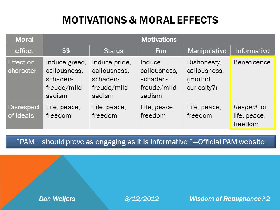 MOTIVATIONS & MORAL EFFECTS Dan Weijers 3/12/2012 Wisdom of Repugnance? 2 MoralMotivations effect$$StatusFunManipulativeInformative Effect on characte