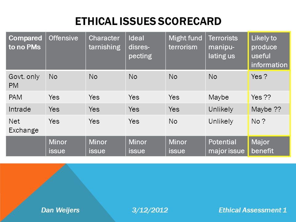 ETHICAL ISSUES SCORECARD Dan Weijers 3/12/2012Ethical Assessment 1 Compared to no PMs OffensiveCharacter tarnishing Ideal disres- pecting Might fund terrorism Terrorists manipu- lating us Likely to produce useful information Govt.