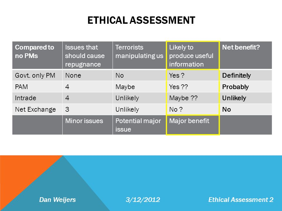 ETHICAL ASSESSMENT Dan Weijers 3/12/2012Ethical Assessment 2 Compared to no PMs Issues that should cause repugnance Terrorists manipulating us Likely to produce useful information Net benefit.