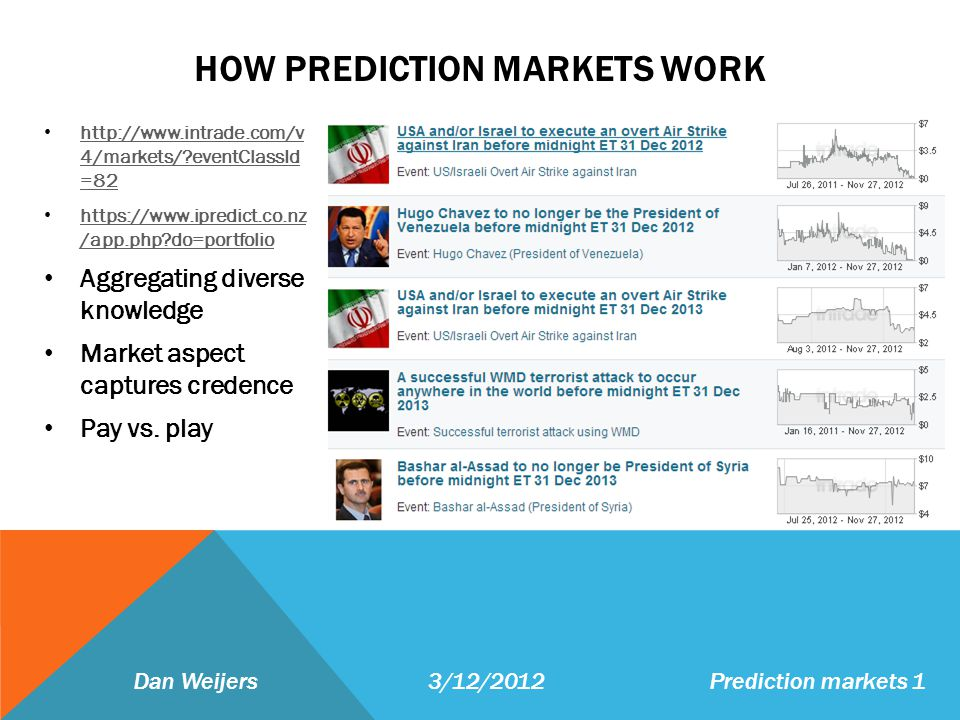 HOW PREDICTION MARKETS WORK http://www.intrade.com/v 4/markets/ eventClassId =82 http://www.intrade.com/v 4/markets/ eventClassId =82 https://www.ipredict.co.nz /app.php do=portfolio https://www.ipredict.co.nz /app.php do=portfolio Aggregating diverse knowledge Market aspect captures credence Pay vs.