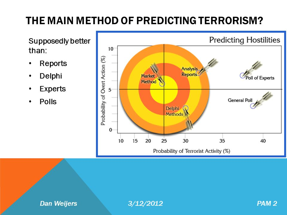 THE MAIN METHOD OF PREDICTING TERRORISM? Supposedly better than: Reports Delphi Experts Polls Dan Weijers 3/12/2012 PAM 2