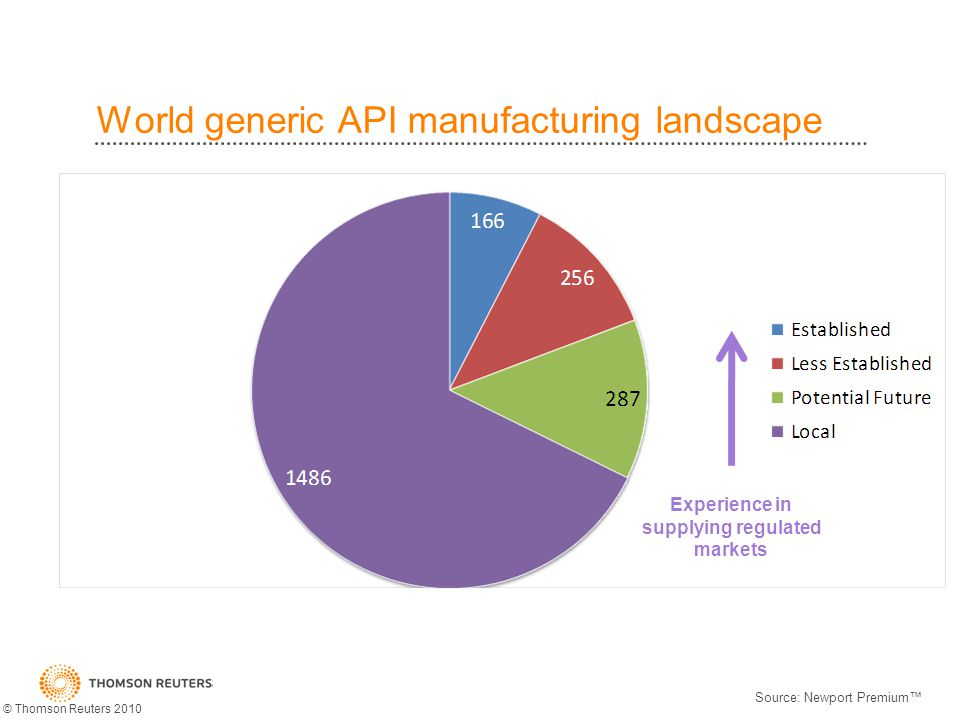 Of the 400+ experienced manufacturers… Close to 1/3 are located in India and China Only 160 are pure API players Source: Newport Premium © Thomson Reuters 2010
