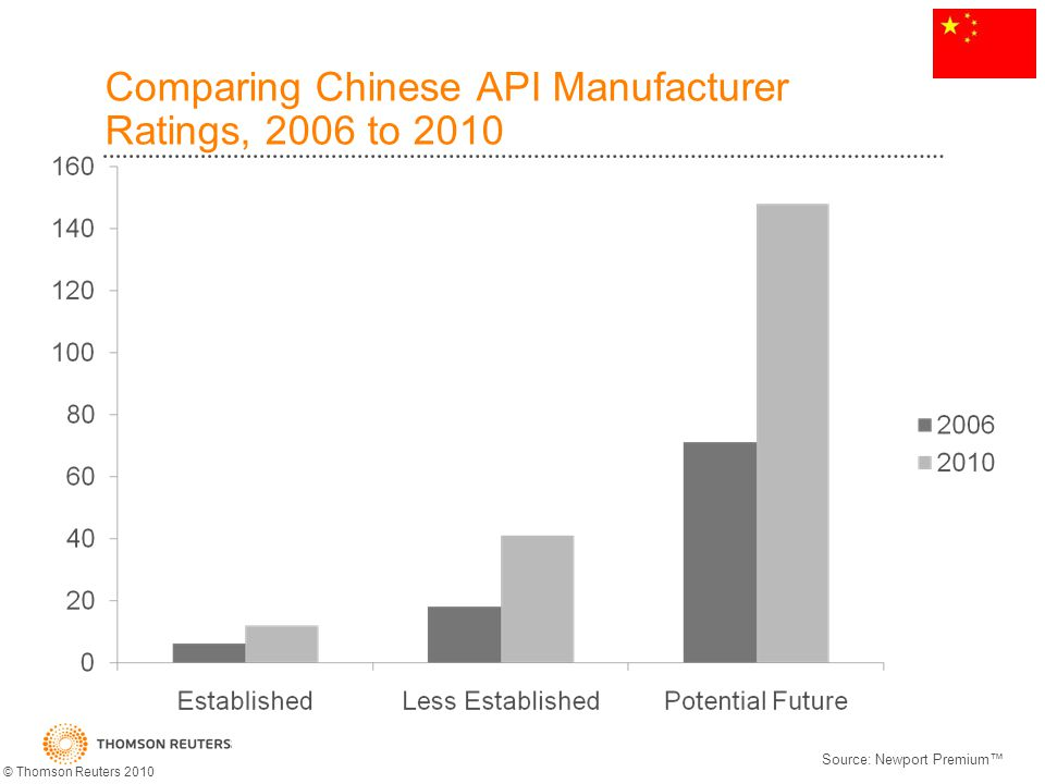 Comparing Chinese API Manufacturer Ratings, 2006 to 2010 Source: Newport Premium © Thomson Reuters 2010