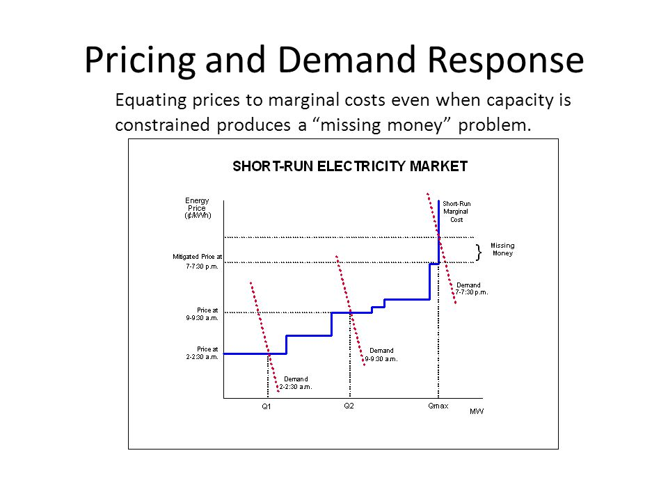 Pricing and Demand Response Equating prices to marginal costs even when capacity is constrained produces a missing money problem.