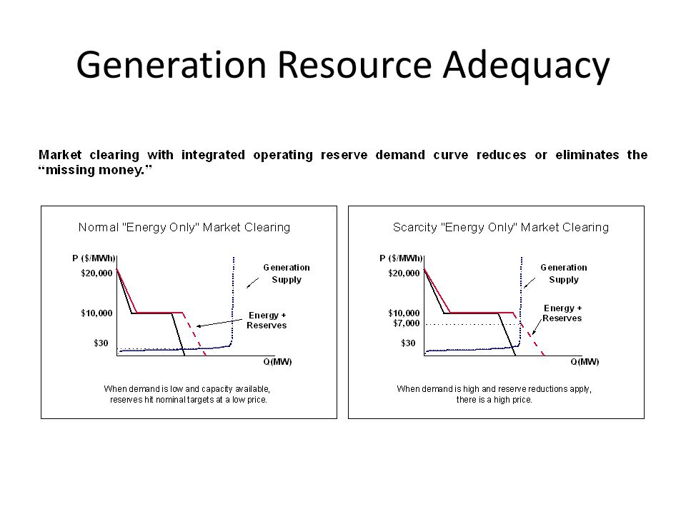 Generation Resource Adequacy