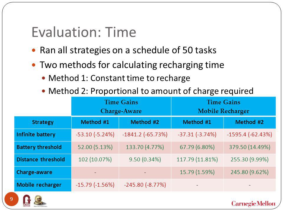Evaluation: Scalability (Distance) Ran all strategies on schedules of increasing size 10 Our strategies consistently outperform current approaches