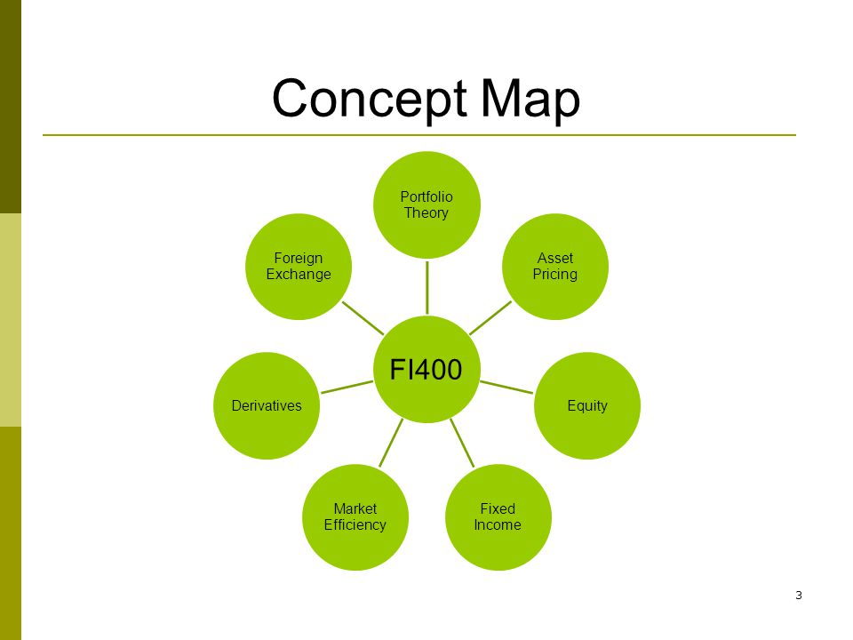 3 Concept Map FI400 Portfolio Theory Asset Pricing Equity Fixed Income Market Efficiency Derivatives Foreign Exchange