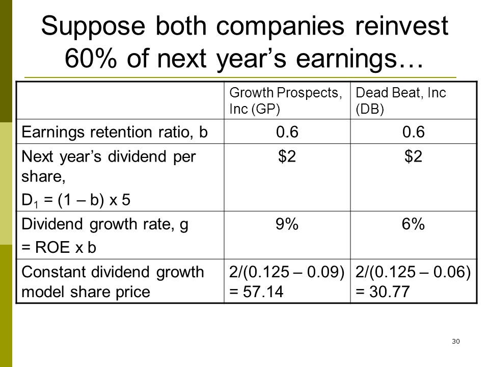 30 Suppose both companies reinvest 60% of next years earnings… Growth Prospects, Inc (GP) Dead Beat, Inc (DB) Earnings retention ratio, b0.6 Next year