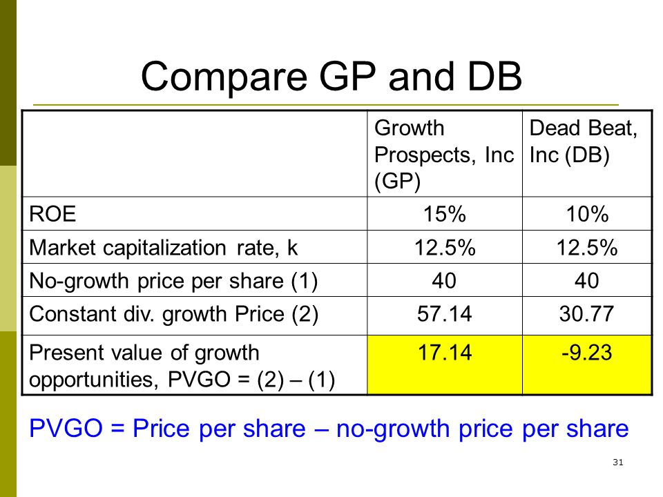 31 Compare GP and DB Growth Prospects, Inc (GP) Dead Beat, Inc (DB) ROE15%10% Market capitalization rate, k12.5% No-growth price per share (1)40 Const