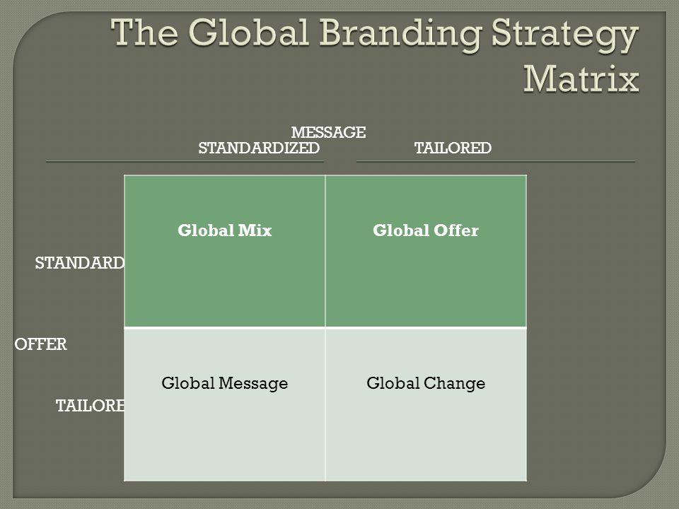 MESSAGE STANDARDIZED TAILORED STANDARDIZED OFFER TAILORED Global MixGlobal Offer Global MessageGlobal Change