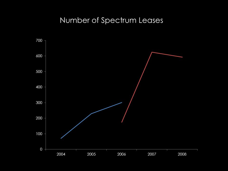 Number of Spectrum Leases