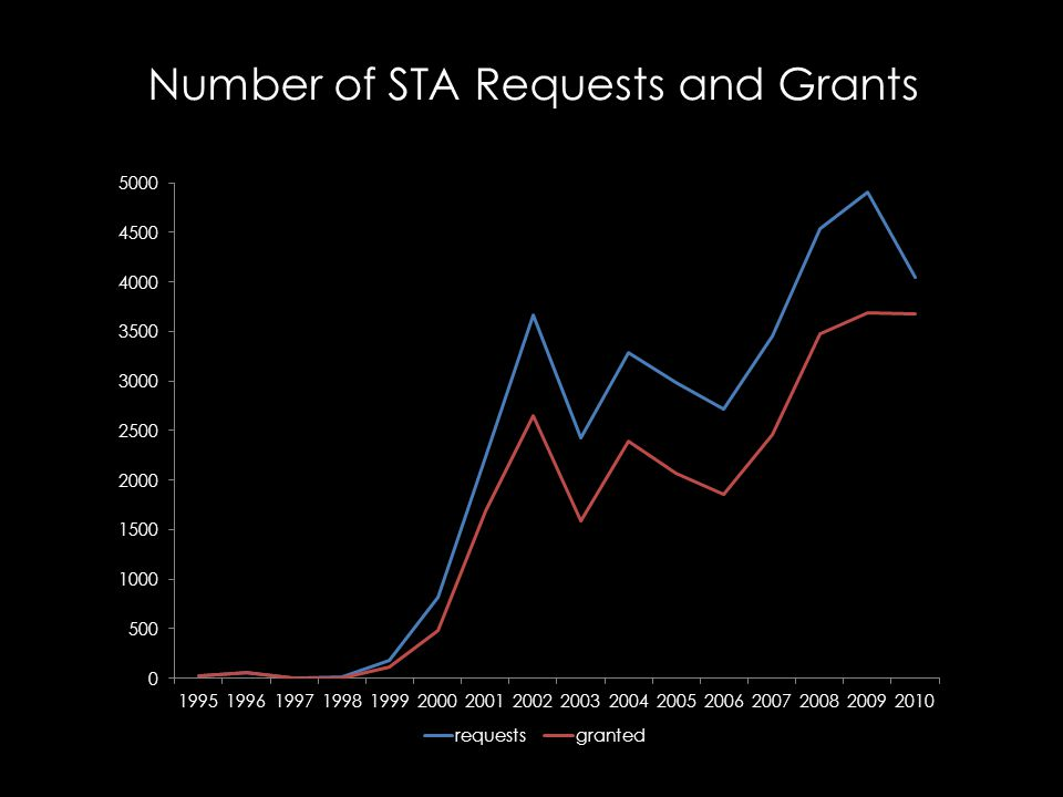 Number of STA Requests and Grants