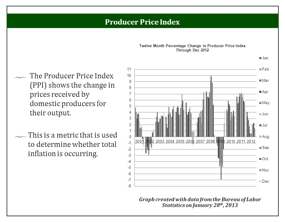 The Producer Price Index (PPI) shows the change in prices received by domestic producers for their output. This is a metric that is used to determine