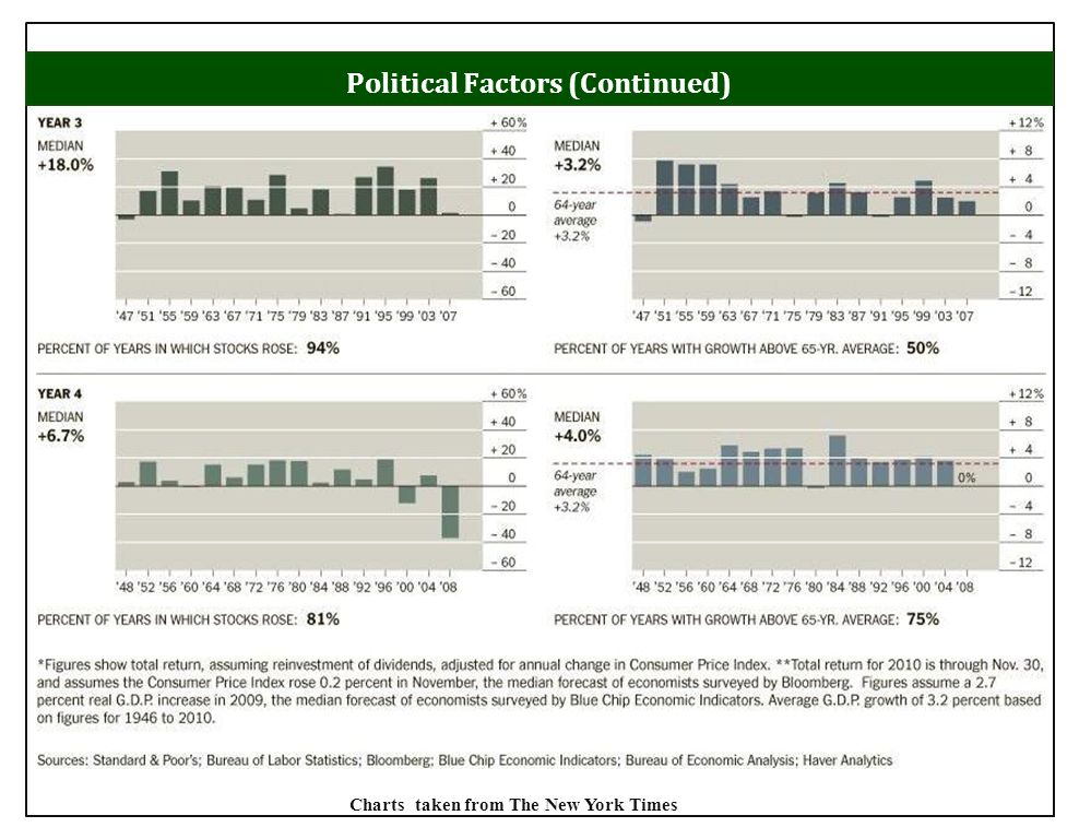 Political Factors (Continued) Charts taken from The New York Times