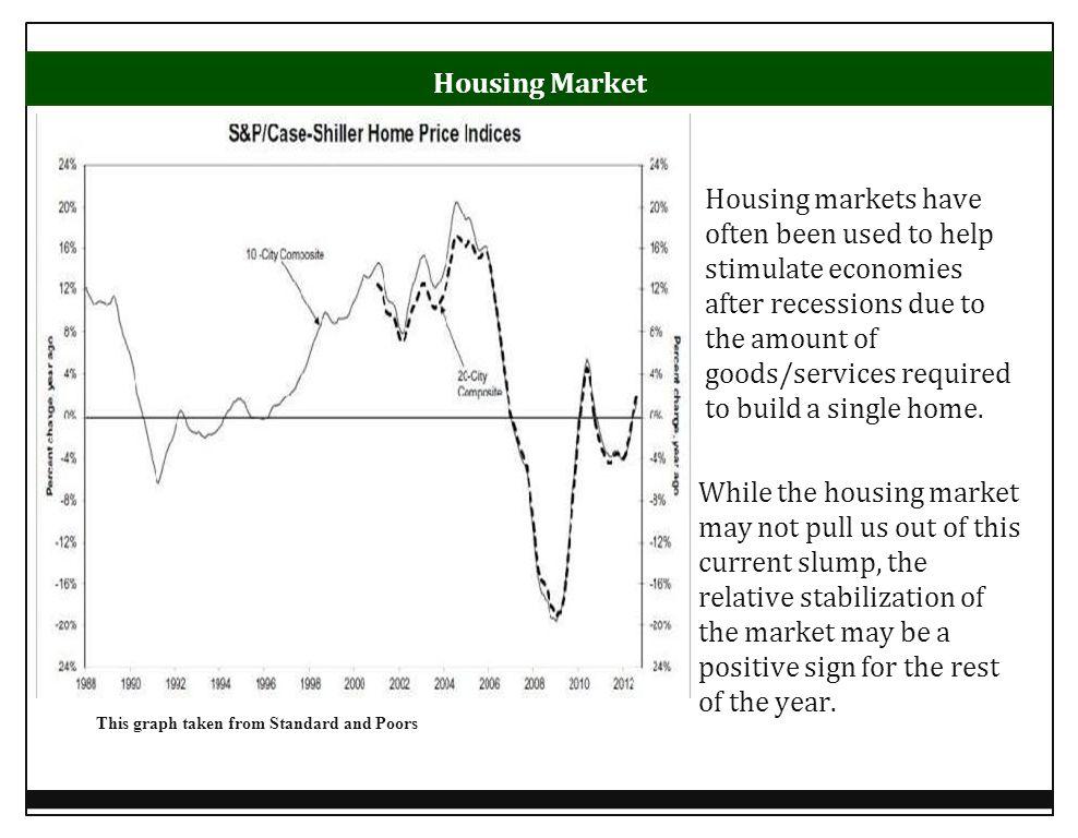 Graph taken January 10 th, 2012 Unemployment