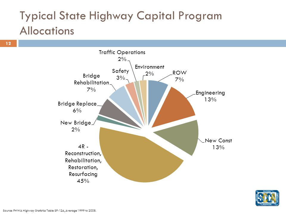 Typical State Highway Capital Program Allocations 12 Source: FHWA Highway Statistics Table SF-12A, Average 1999 to 2008.