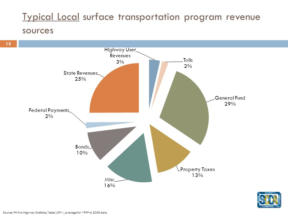 Typical Local surface transportation program revenue sources 15 Source: FHWA Highway Statistics, Table LGF-1, Average for 1999 to 2008 data.