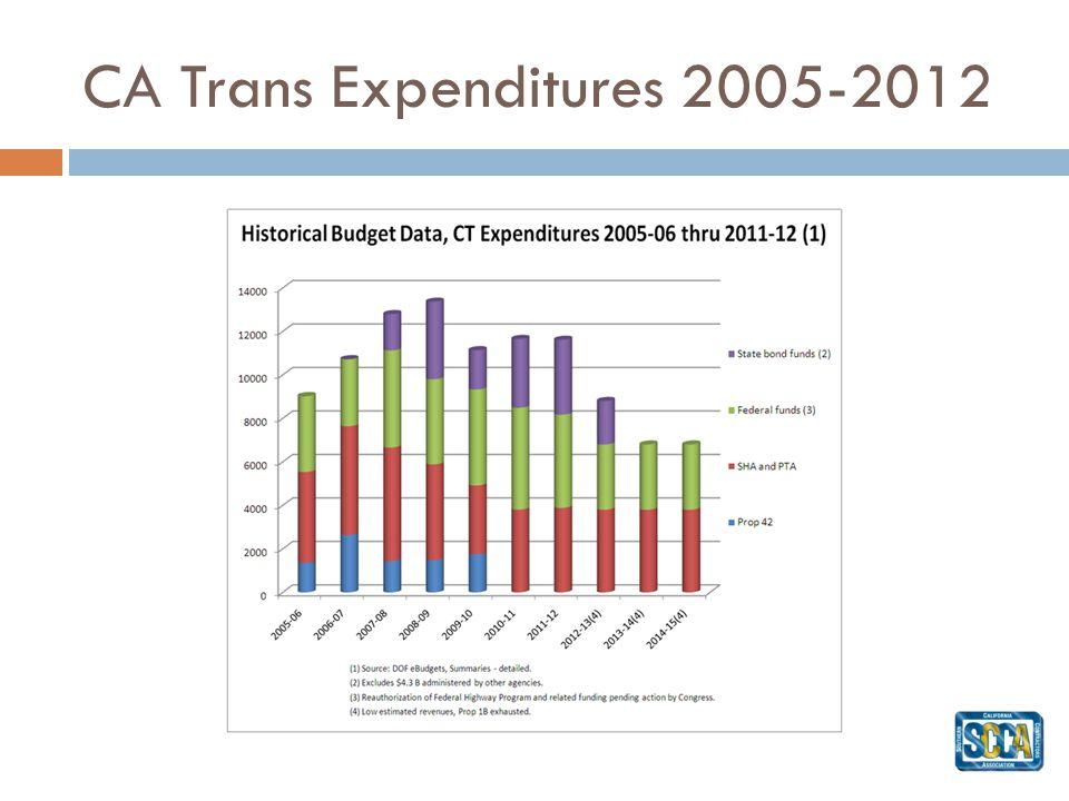 CA Trans Expenditures 2005-2012