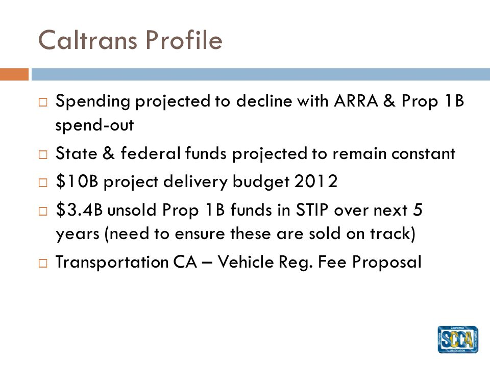 Caltrans Profile Spending projected to decline with ARRA & Prop 1B spend-out State & federal funds projected to remain constant $10B project delivery budget 2012 $3.4B unsold Prop 1B funds in STIP over next 5 years (need to ensure these are sold on track) Transportation CA – Vehicle Reg.