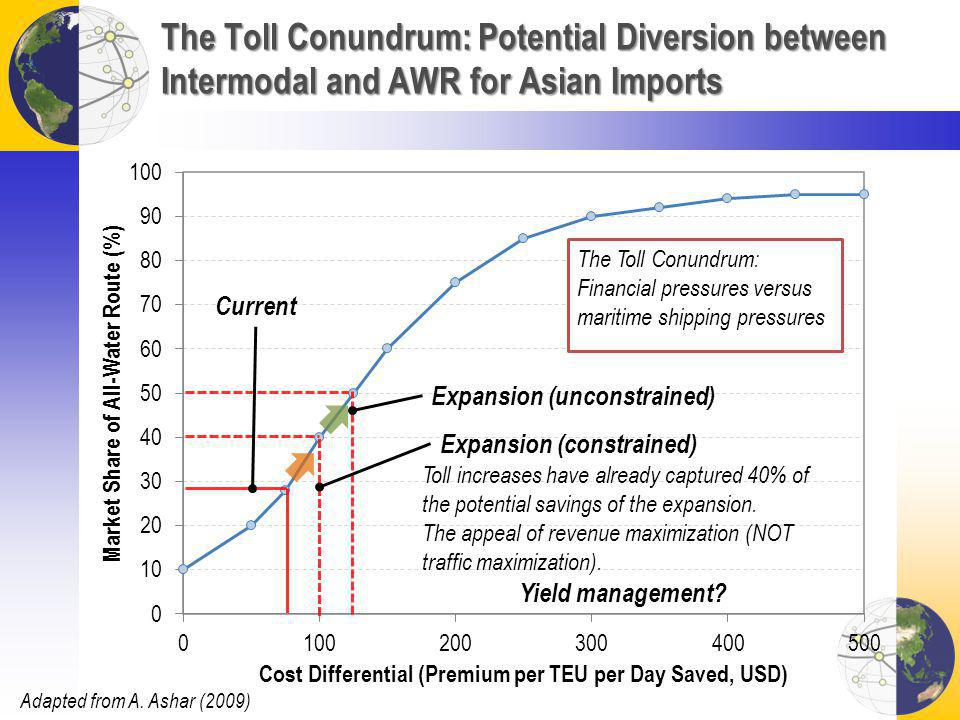 The Toll Conundrum: Potential Diversion between Intermodal and AWR for Asian Imports Expansion (unconstrained) The Toll Conundrum: Financial pressures versus maritime shipping pressures Current Adapted from A.