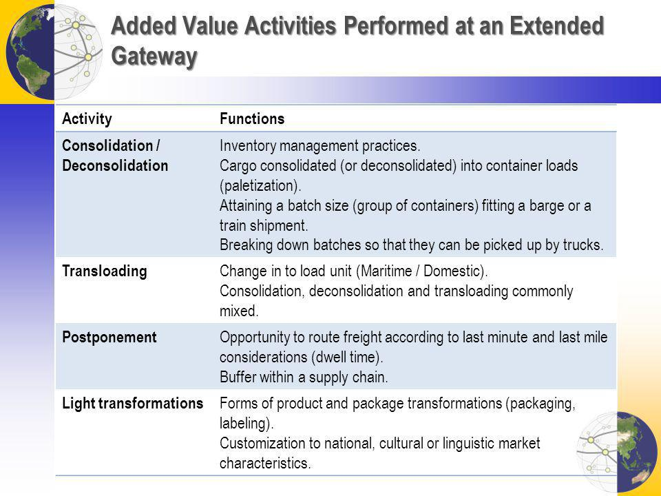 Added Value Activities Performed at an Extended Gateway ActivityFunctions Consolidation / Deconsolidation Inventory management practices. Cargo consol