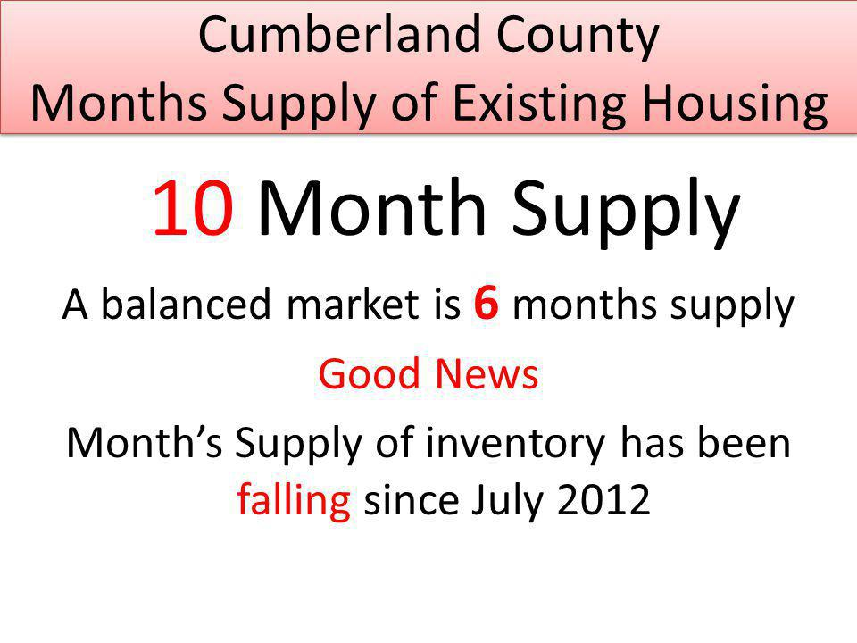 Cumberland County Months Supply of Existing Housing 10 Month Supply A balanced market is 6 months supply Good News Months Supply of inventory has been falling since July 2012