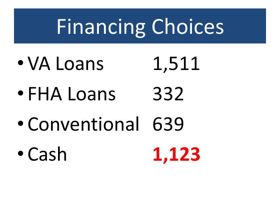 Financing Choices VA Loans FHA Loans Conventional Cash 1, ,123
