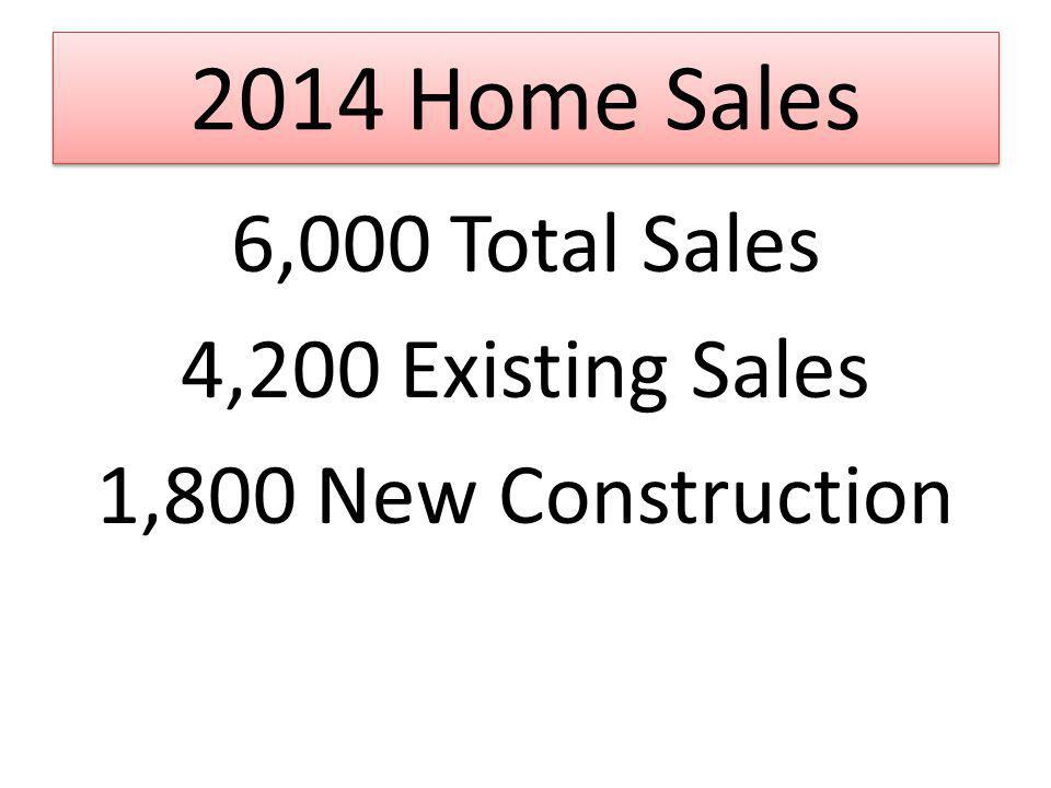 2014 Home Sales 6,000 Total Sales 4,200 Existing Sales 1,800 New Construction