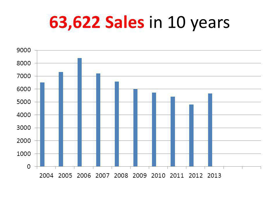 63,622 Sales in 10 years