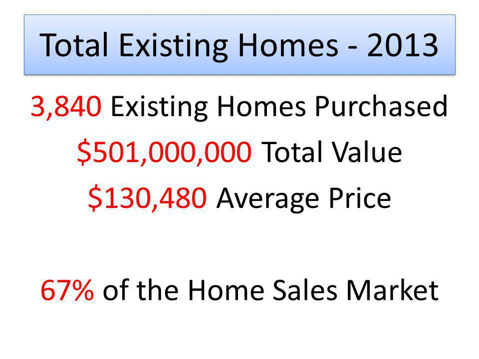 Total Existing Homes 23% more houses sold 2013 vs. 2012 3,840 vs. 3,132